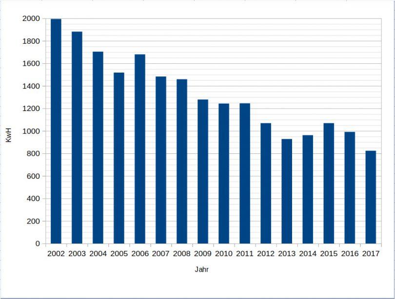 Stromverbrauchs-Tabelle 2002 bis 2017